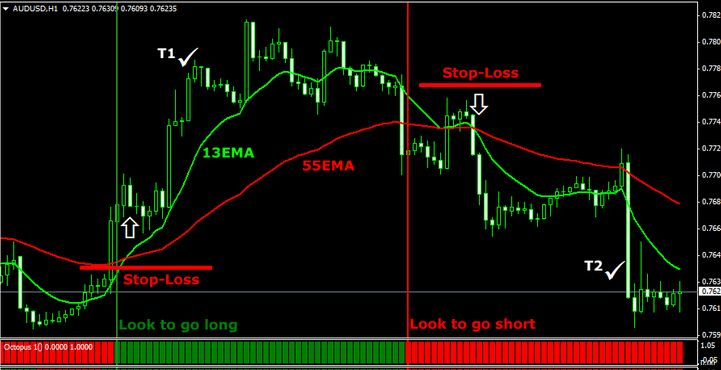 Best forex strategies