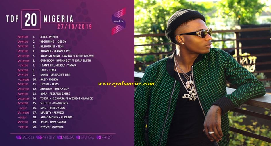 Wizkid-Joro makes no.1 on top 20 soundcity list
